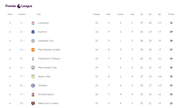 Hot English Premier League: Liverpool and Tottenham are deficient, MU sighs