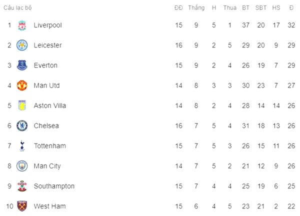 Hot Premier League Standing: Chelsea & Leicester lost points, how is top 4?