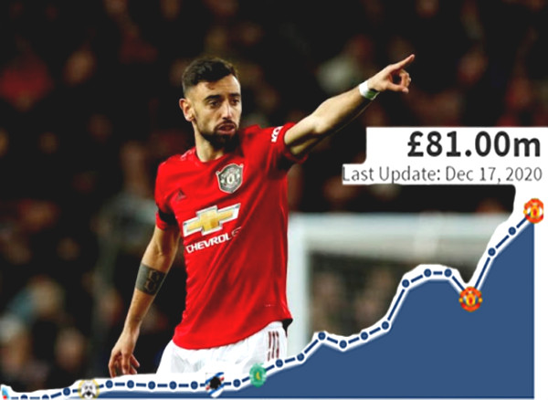 "Bruno Fernandes constantly scores & assists: his price increases dramatically, MU is having a real ""bargain"""