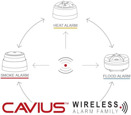 Cavius trådløs røgalarm system