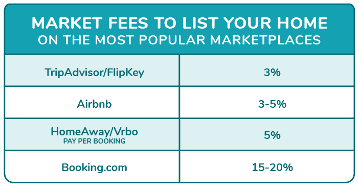 Market Fees to List Your Home on Sites Like Airbnb, Vrbo, Booking.com, or TripAdvisor