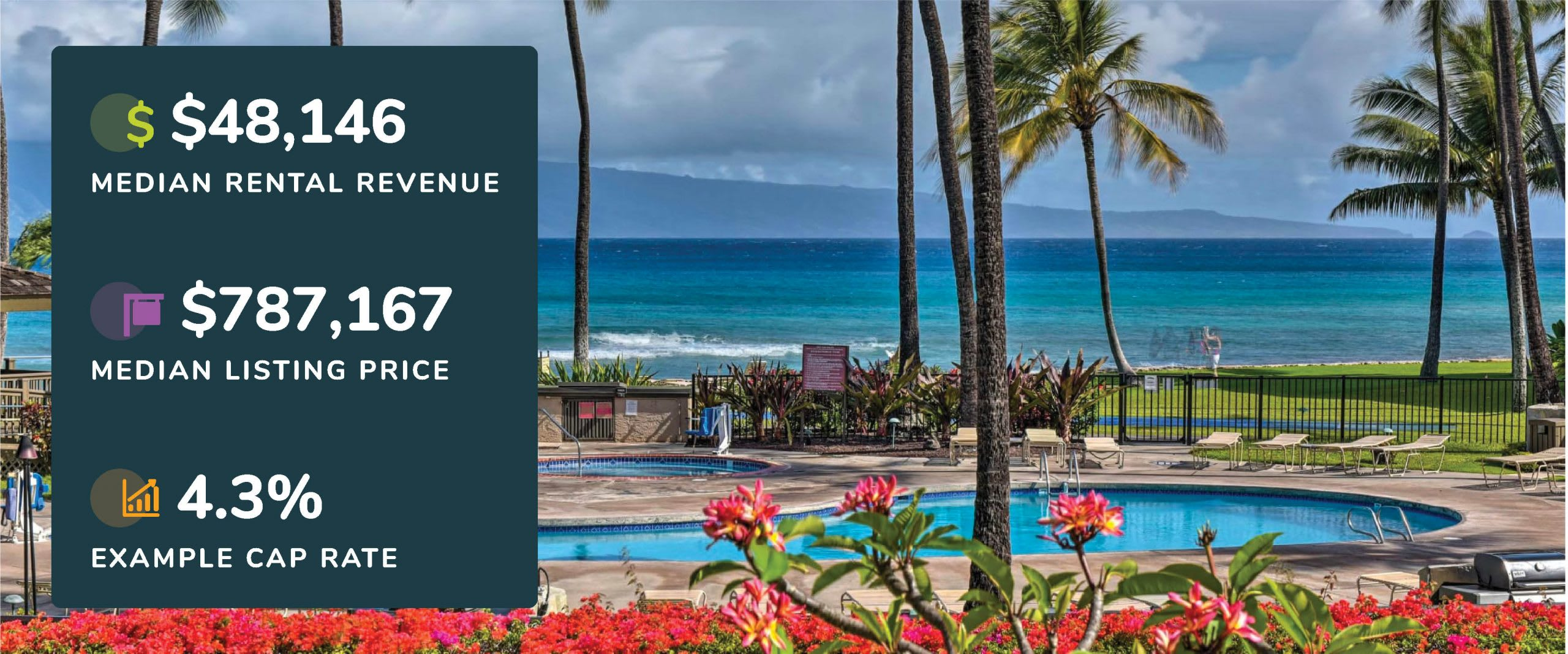 Graphic showing Lahaina, Hawaii median rental revenue, listing price, and example cap rate with a picture of a pool with ocean views