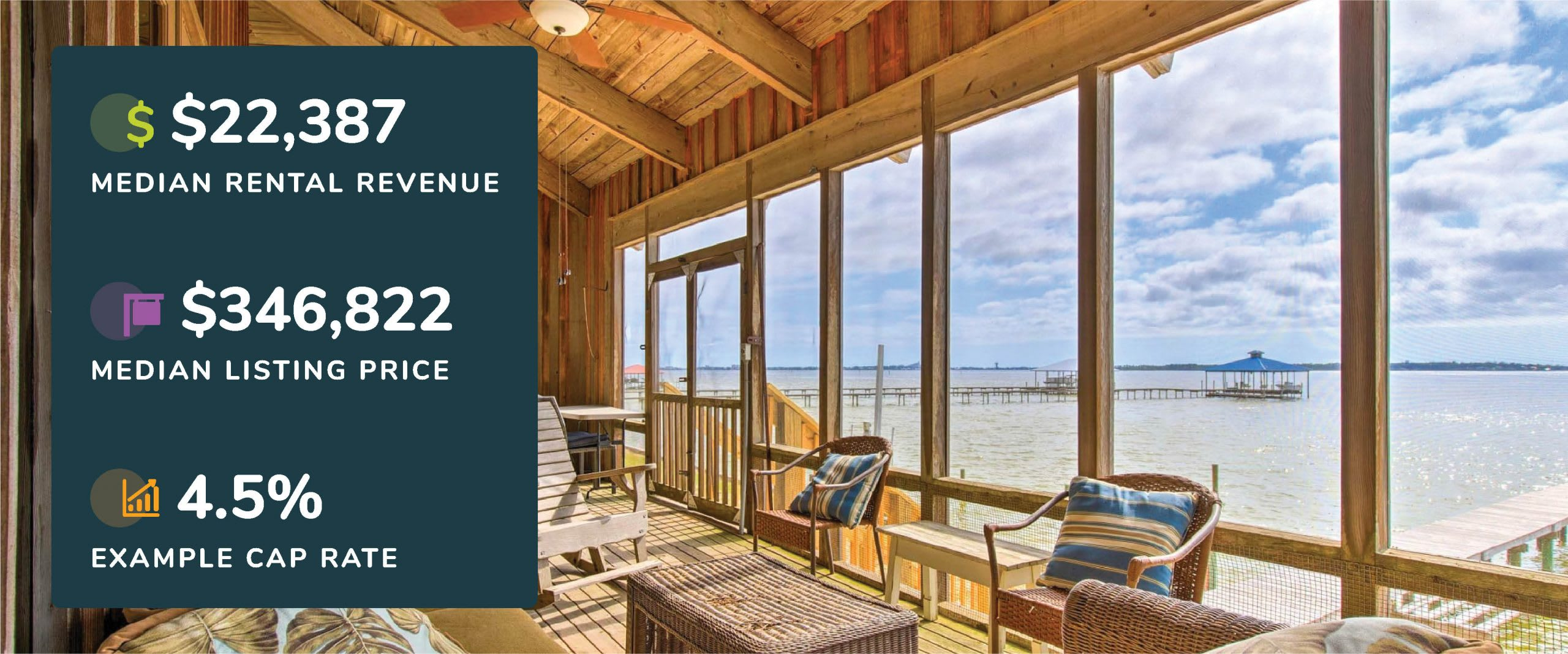 Graphic showing Gulf Shores, Alabama median rental revenue, listing price, and example cap rate with a picture of a porch with waterfront view