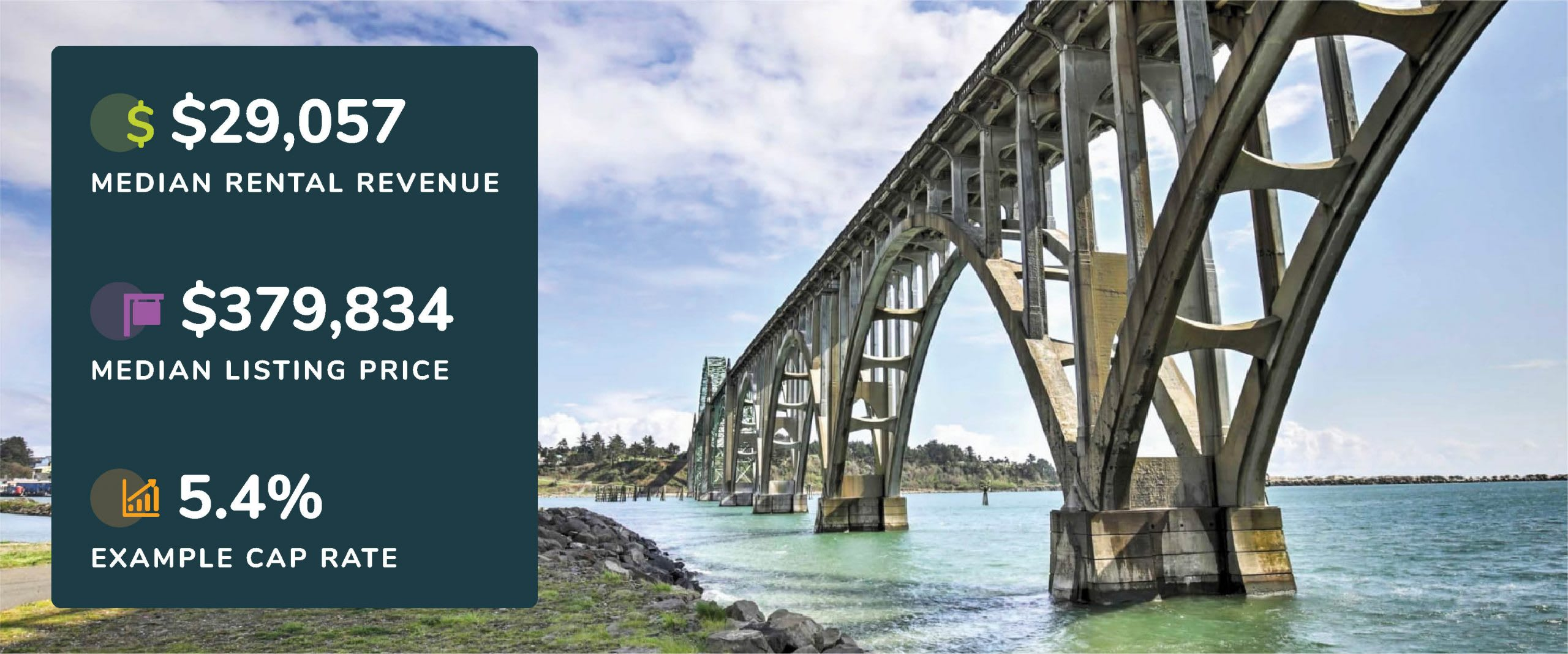Graphic showing Newport, Oregon median rental revenue, listing price, and example cap rate with a picture of the Yaquina Bay Bridge