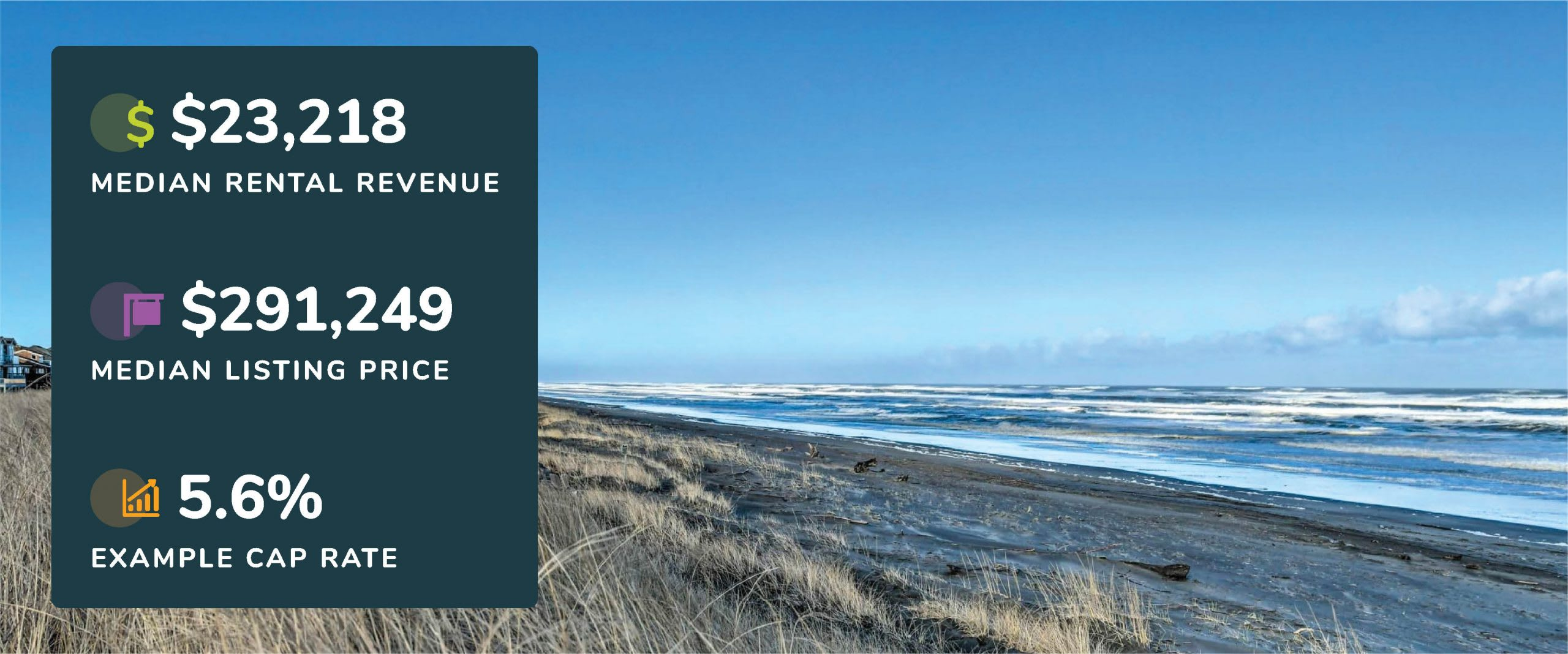 Graphic showing Ocean Shores, Washington median rental revenue, listing price, and example cap rate with a picture of a beach