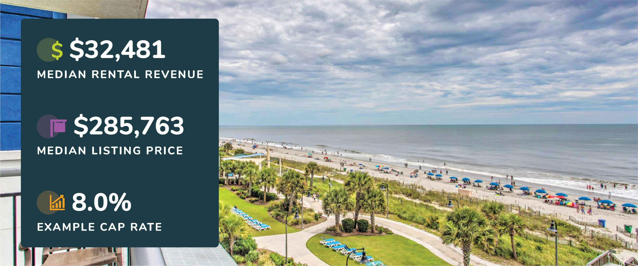 Graphic showing Murrells Inlet, South Carolina median rental revenue, listing price, and example cap rate with a picture of a beach view from a condo
