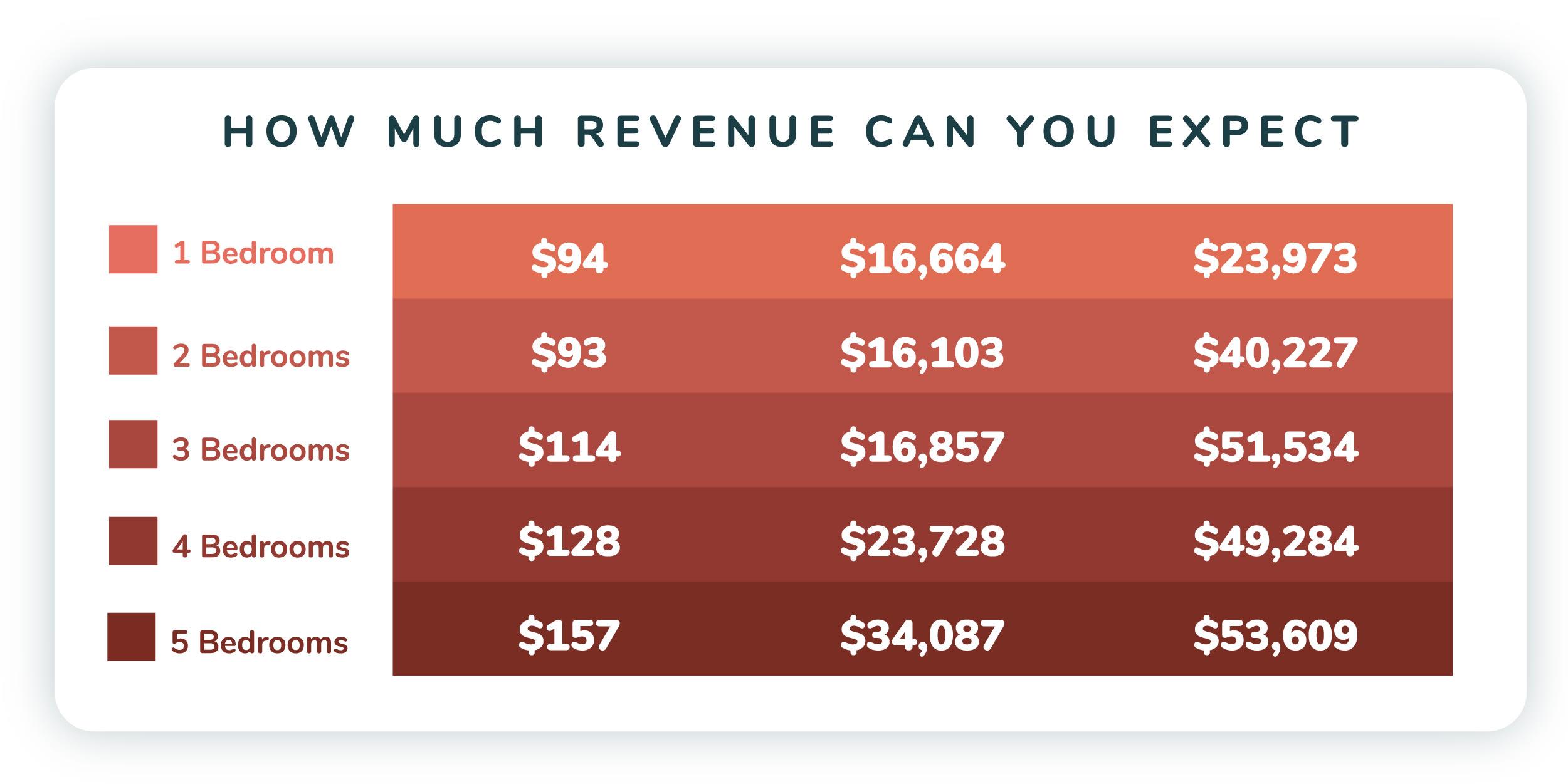 Vacation rental investment revenue estimate graph for the Orlando area