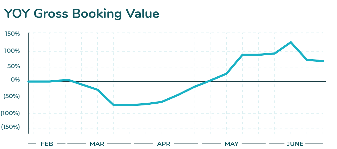 Year Over Year Gross Booking Value