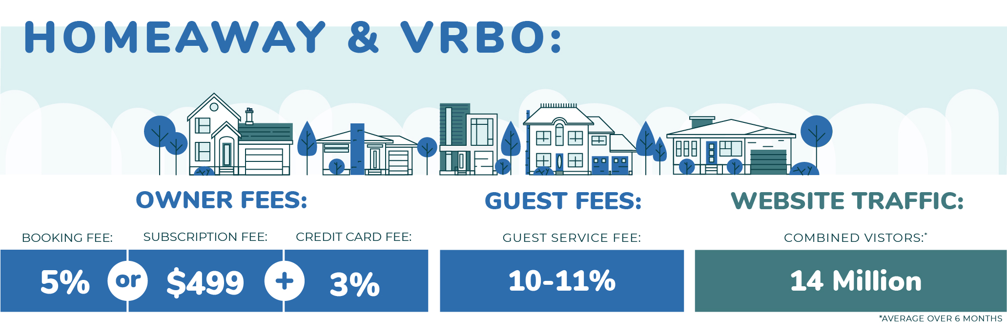 Vrbo Vs Airbnb Vs Booking Com Which Vacation Rental Listing Site Is Best