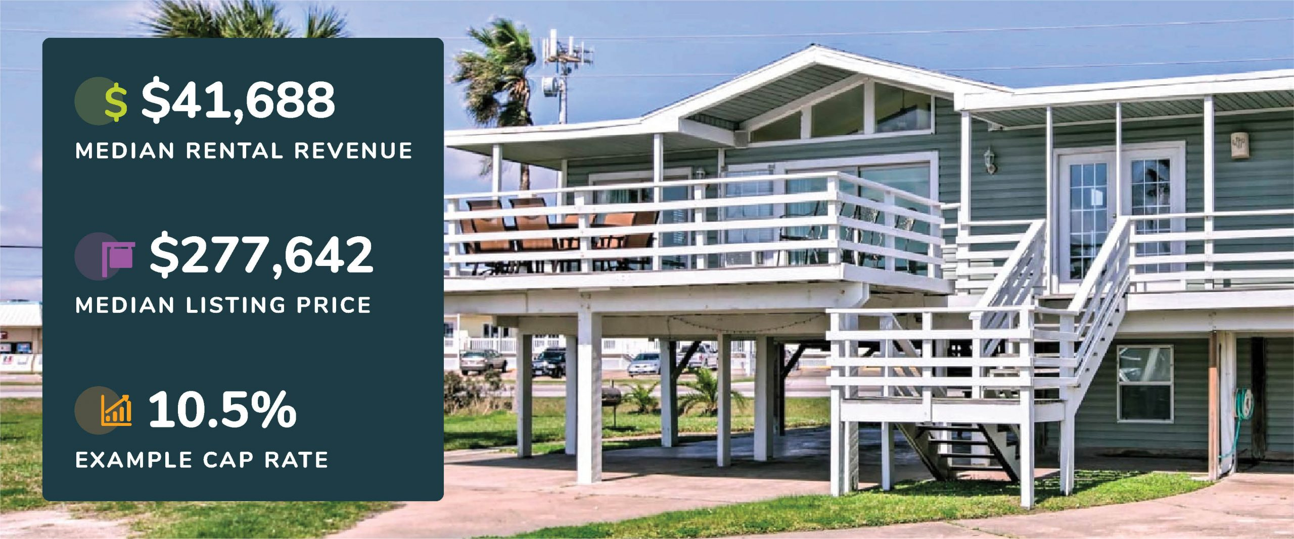 Graphic showing Surfside Beach, Texas median rental revenue, listing price, and example cap rate with a picture of a beach home