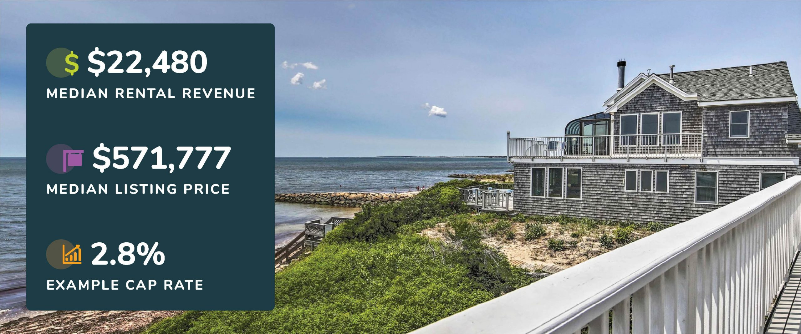 Graphic showing Cape Cod, Massachusetts median rental revenue, listing price, and example cap rate with a picture of a home and ocean views