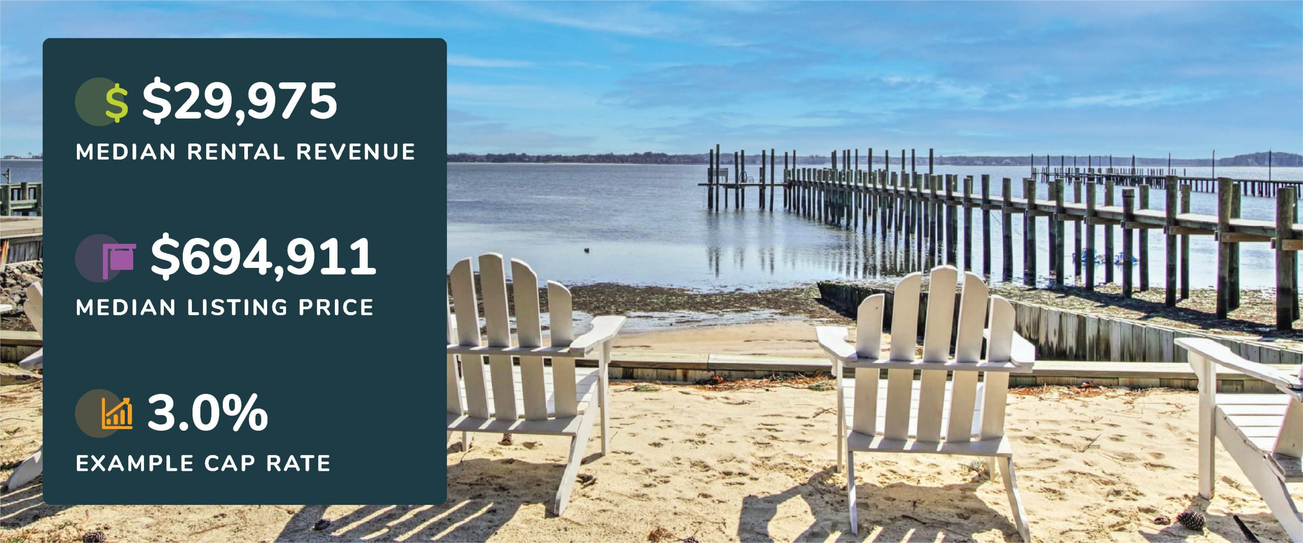 Graphic showing Bethany Beach, Delaware median rental revenue, listing price, and example cap rate with a picture of a beach and waterfront views