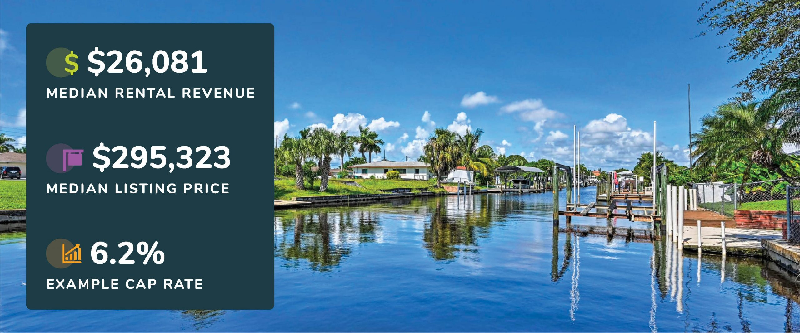 Graphic showing Cape Coral, Florida median rental revenue, listing price, and example cap rate with a picture of a waterfront view