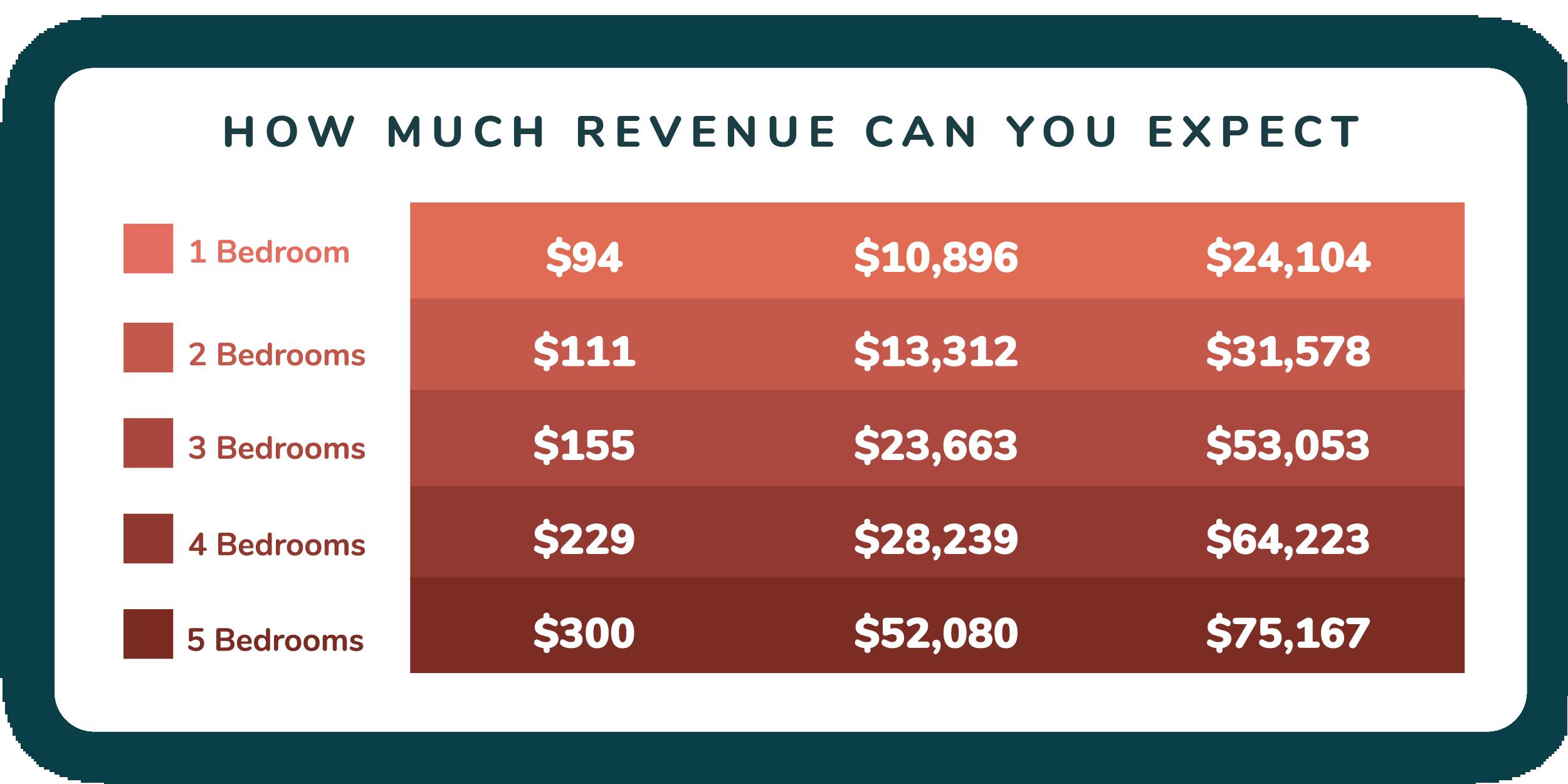 Myrtle Beach vacation rental revenue estimate graph, broken out by bedroom count