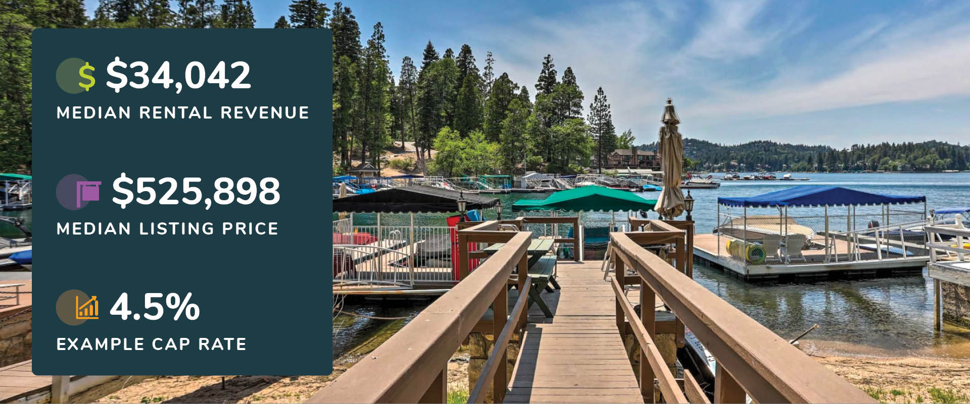 Graphic showing Big Bear Lake, California rental revenue, listing price, and cap rate with a picture of boats on the lake's dock