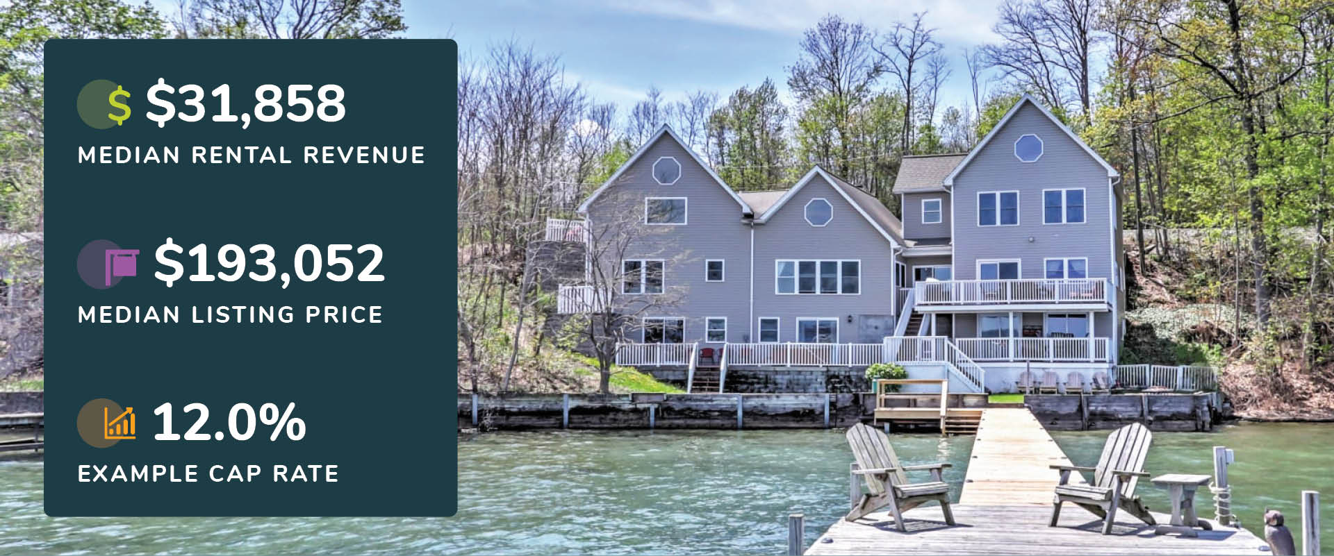 Graphic showing Geneva, New York rental revenue, listing price, and cap rate with a picture of a grey lake house with chairs on a pier