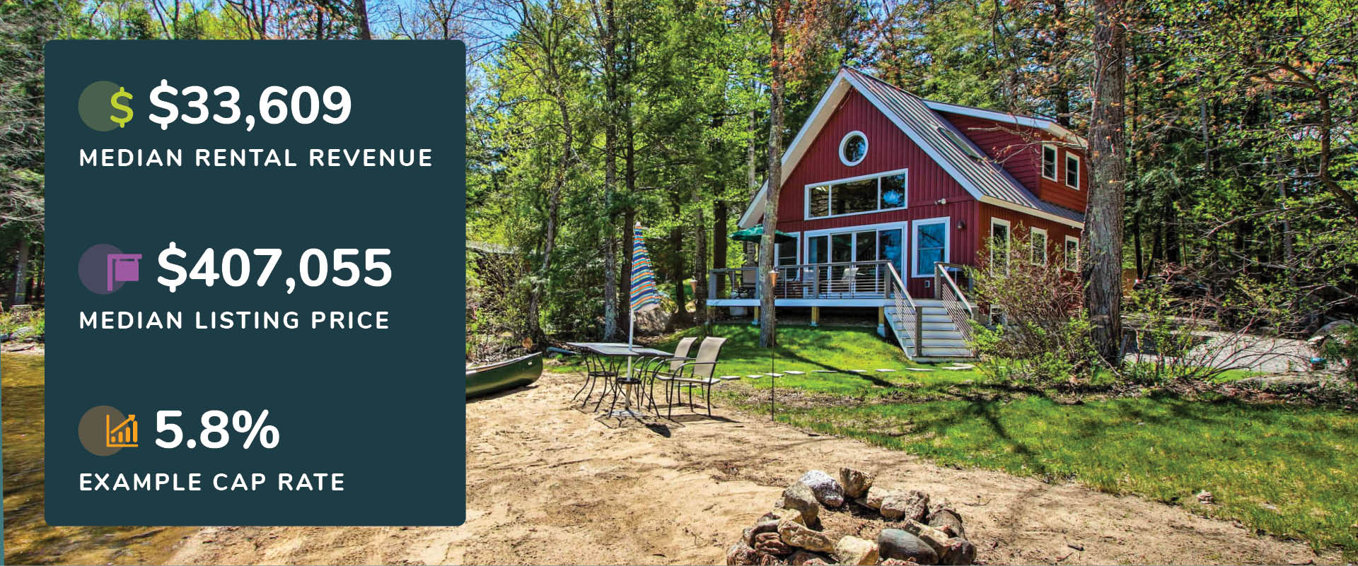 Graphic showing Gilford, New Hampshire lake house rental revenue, listing price, and cap rate with a picture of a red home with water access