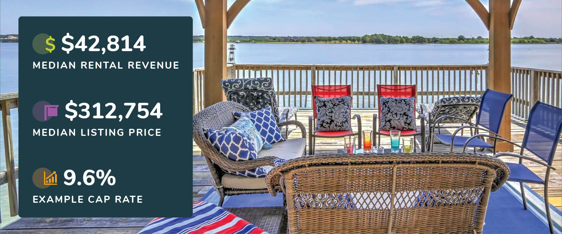 Graphic showing Granbury, Texas rental revenue, listing price, and cap rate with a picture of a patio furniture set on a dock overlooking the lake