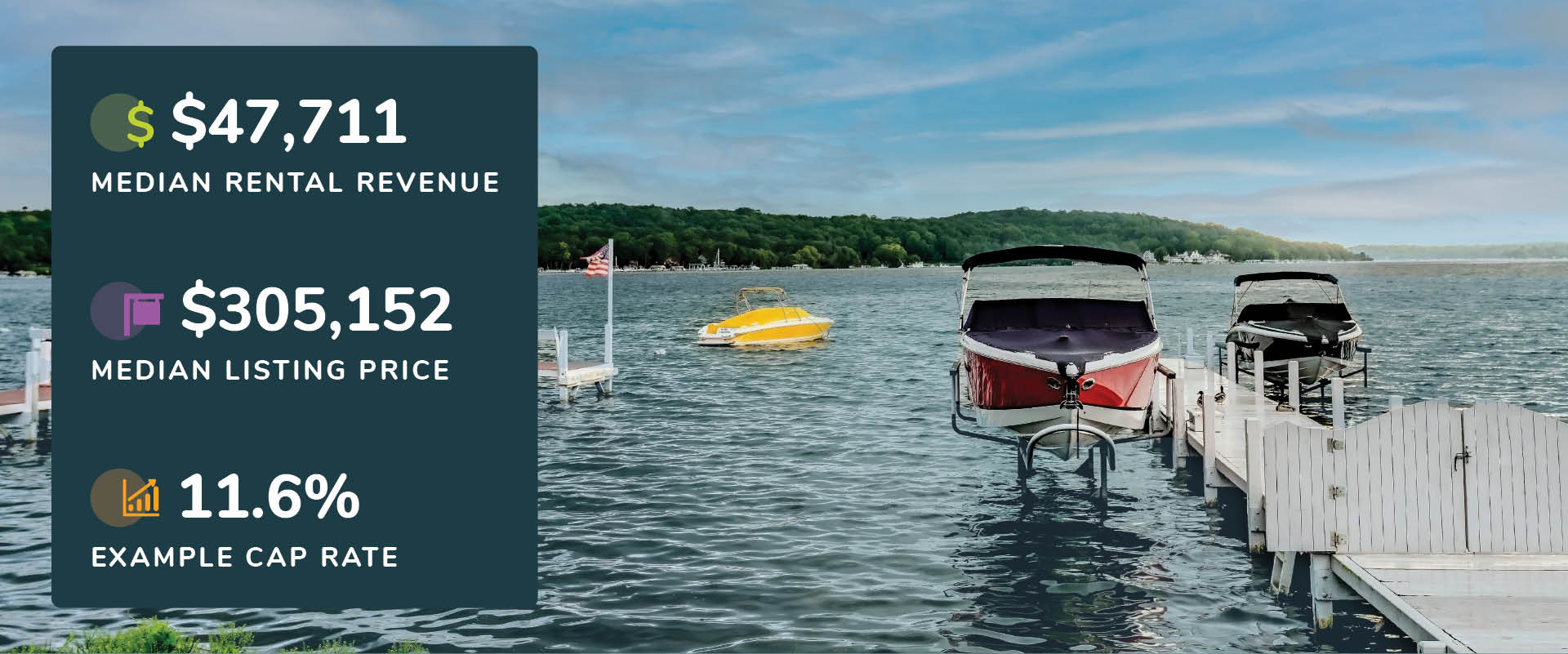 Graphic showing Lake Geneva, Wisconsin rental revenue, listing price, and cap rate with a picture of boats at the dock
