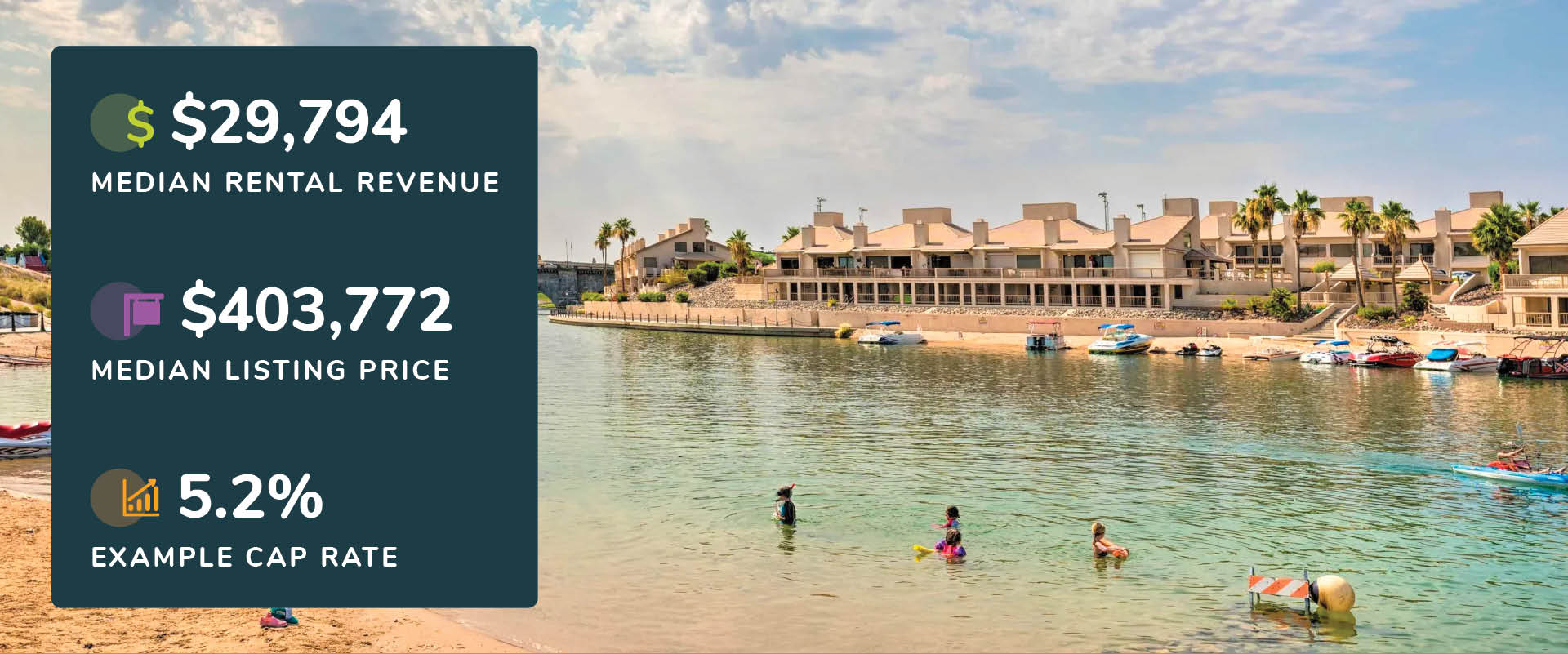 Graphic showing Lake Havasu, Arizona rental revenue, listing price, and cap rate with a picture of a lakefront condos