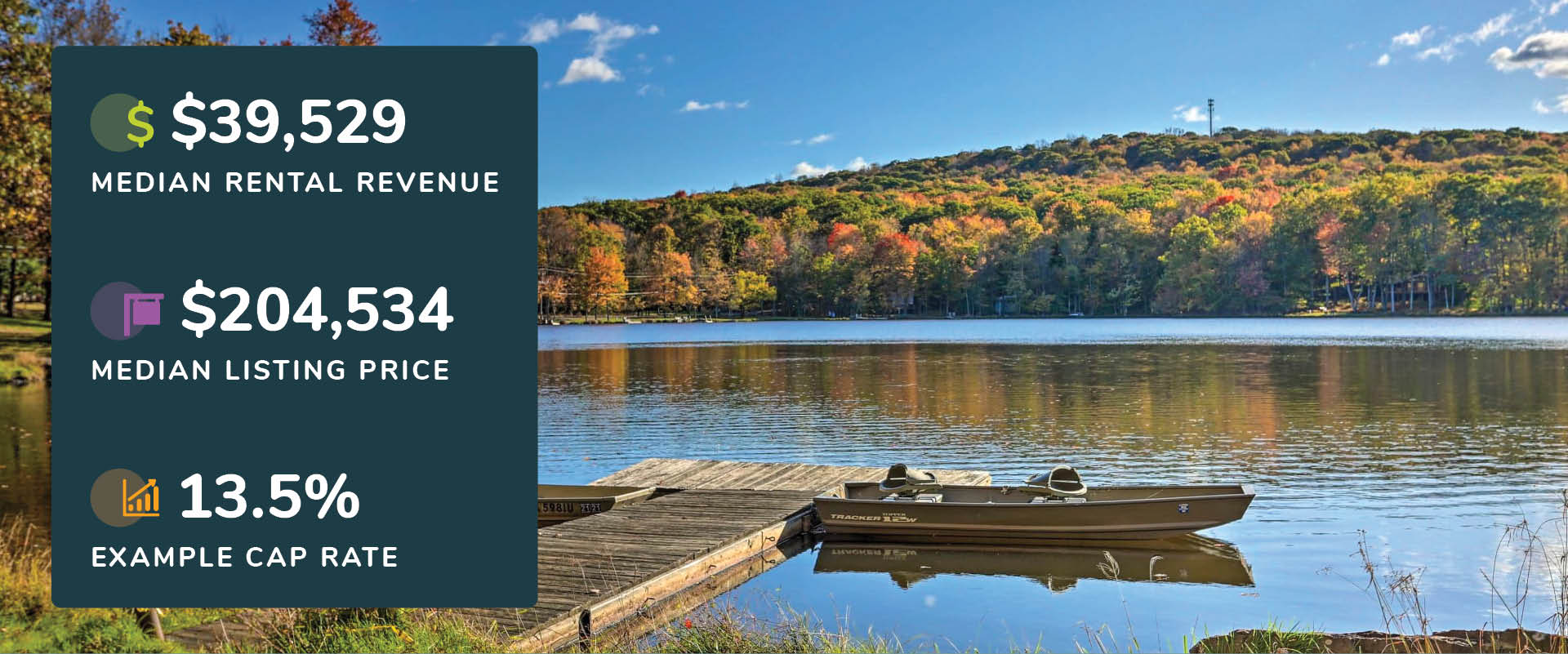 Graphic showing Pocono Lake, Pennsylvania rental revenue, listing price, and cap rate with a picture of a fishing boat on a lake dock