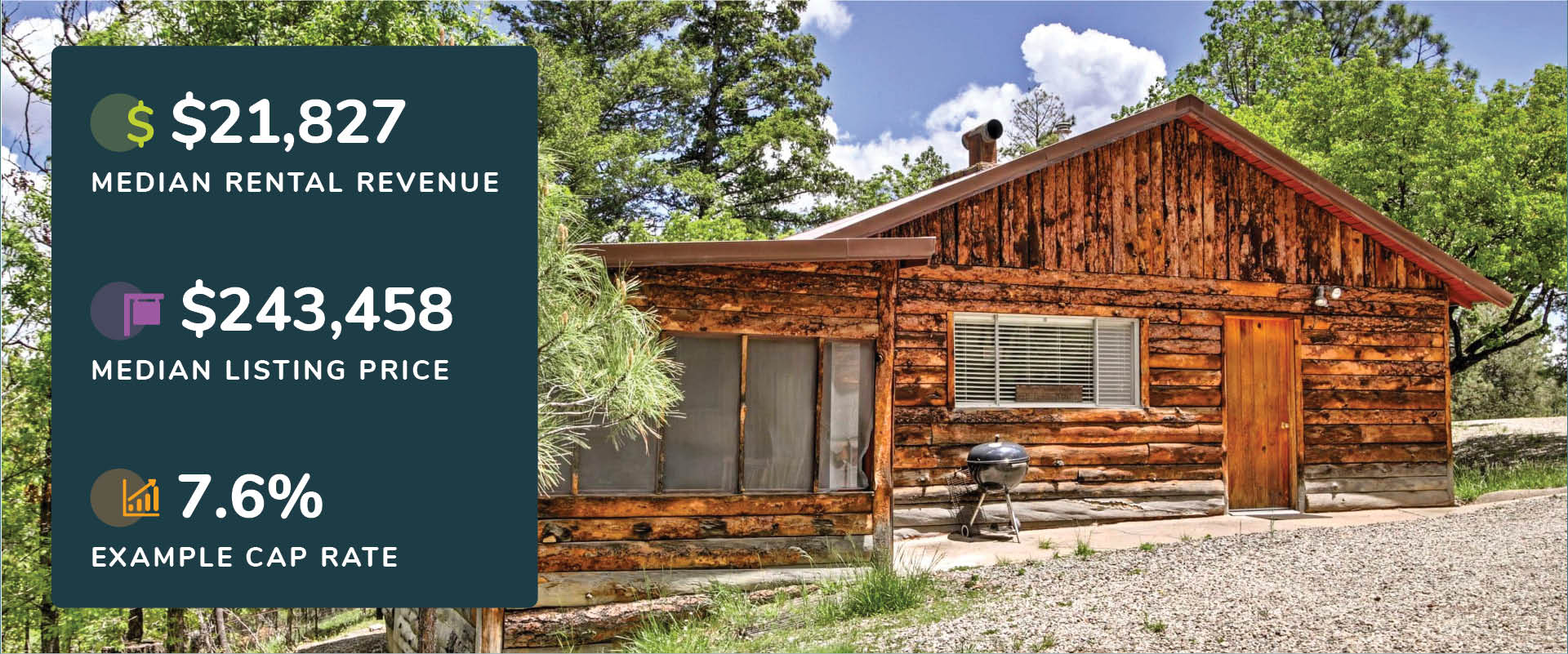 Graphic showing Ruidoso, New Mexico median rental revenue, listing price, and cap rate with a picture of a log cabin with lush trees.