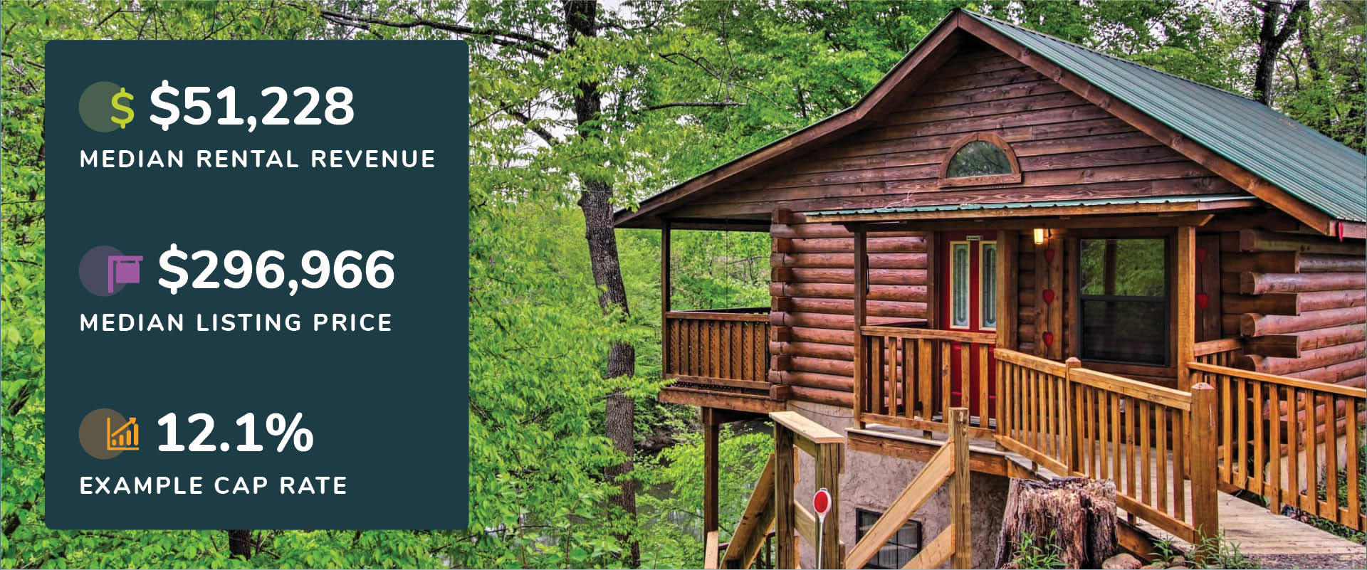 Graphic showing Sevierville, Tennessee median rental revenue, listing price, and cap rate with a picture of a an elevated log cabin with wrap-around deck.