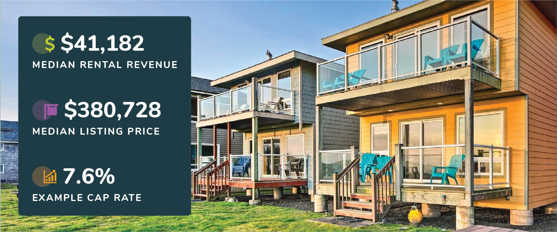 Graphic showing Waldport, Oregon median rental revenue, listing price, and cap rate with a picture of homes with porches and sunset views.