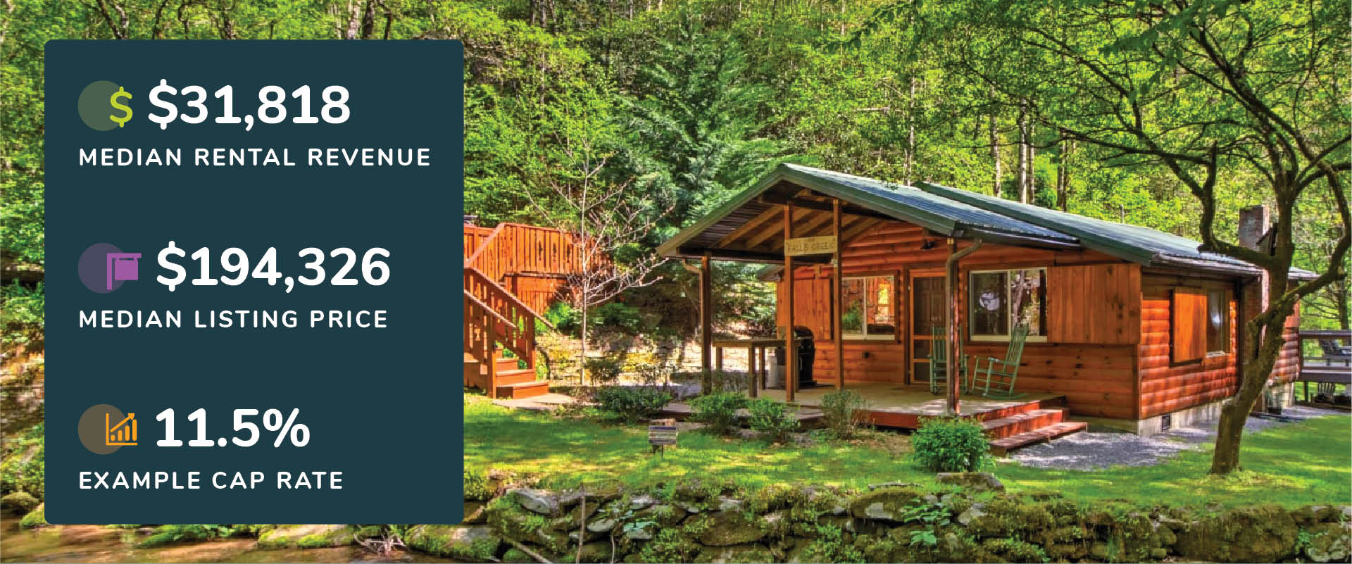 Graphic showing Bryson City, North Carolina median rental revenue, listing price, and cap rate with a picture of a log cabin near a creek in the woods.