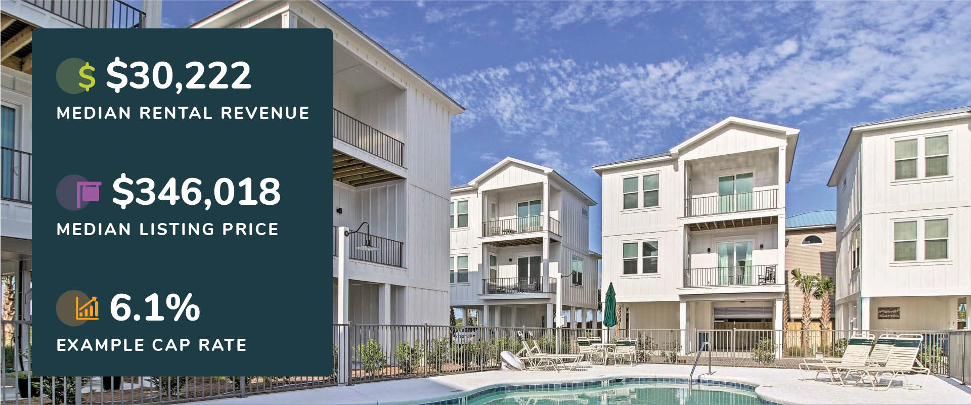 Graphic showing Gulf Shores, Alabama median rental revenue, listing price, and cap rate with a picture of a condo complex with pool.