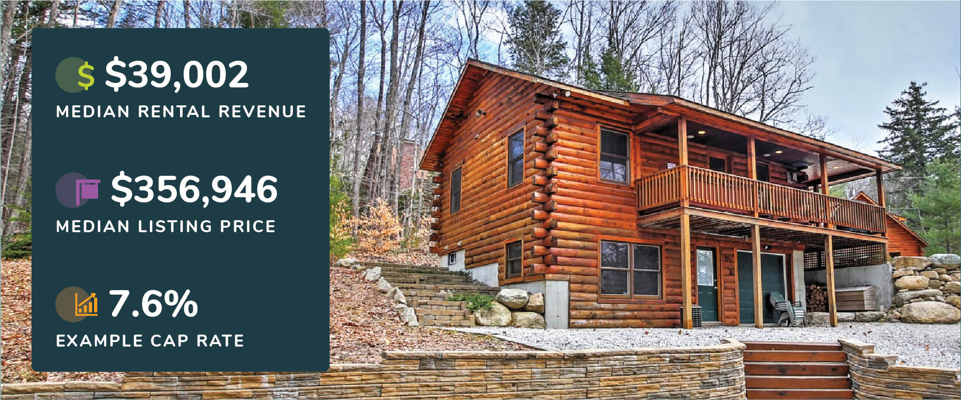 Graphic showing North Conway, New Hampshire median rental revenue, listing price, and cap rate with a picture of a log house with retaining wall and deck.