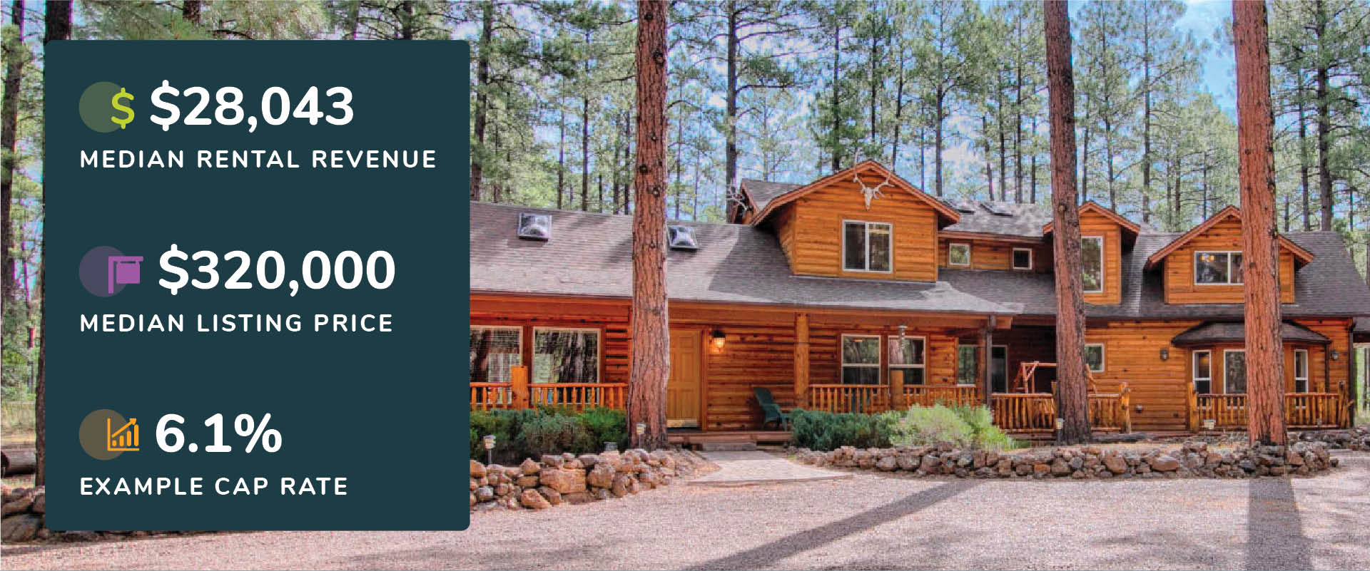 Graphic showing Pinetop-Lakeside, Arizona median rental revenue, listing price, and cap rate with a picture of a log cabin in the woods with tall pine trees.