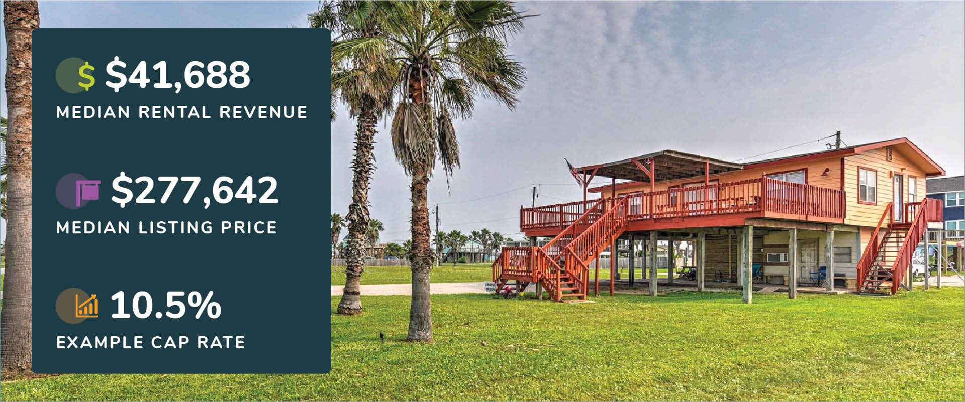 Graphic showing Surfside Beach, Texas median rental revenue, listing price, and cap rate with a picture of a rental property with deck and palm trees.