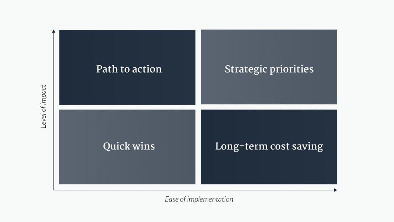 Finance transformation matrix.jpg