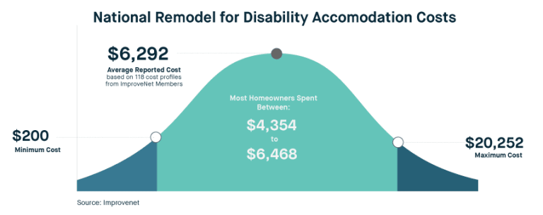 Home Remodeling For People With Disabilities Expertise Com
