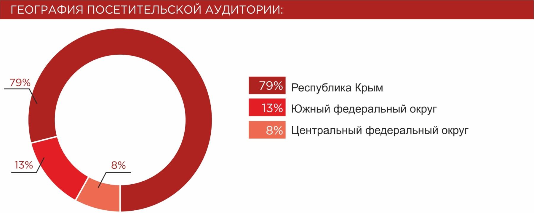 Диаграмма географии посетительской аудитории