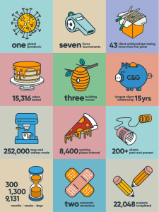 25 years in numbers