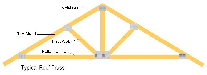 attic expansion ideas - Truss Uplift Why Are There Cracks in Your Ceiling