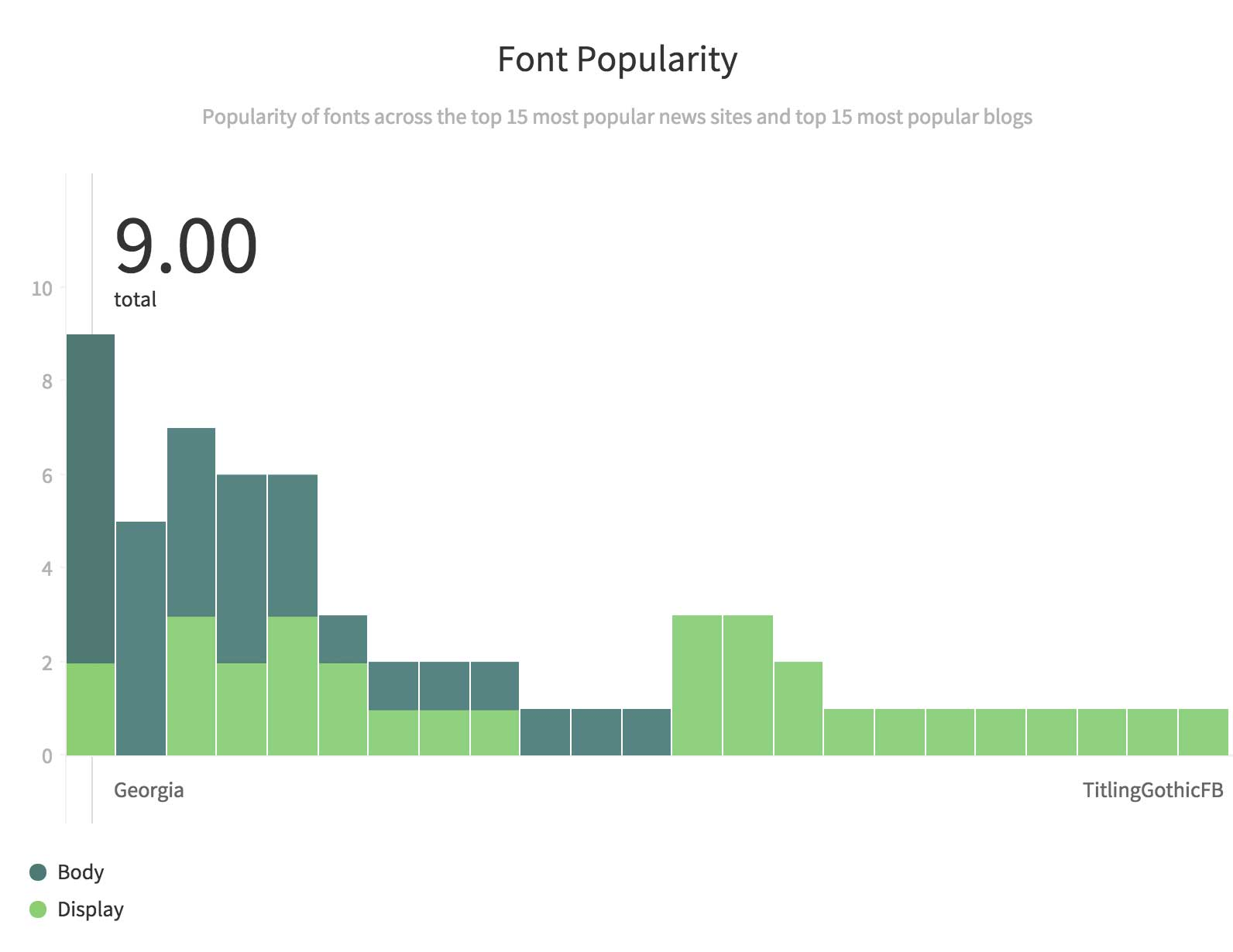 A chart of the font choices on the most popular news and blog sites