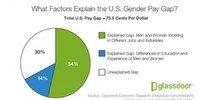 Glassdoor Pay Gap