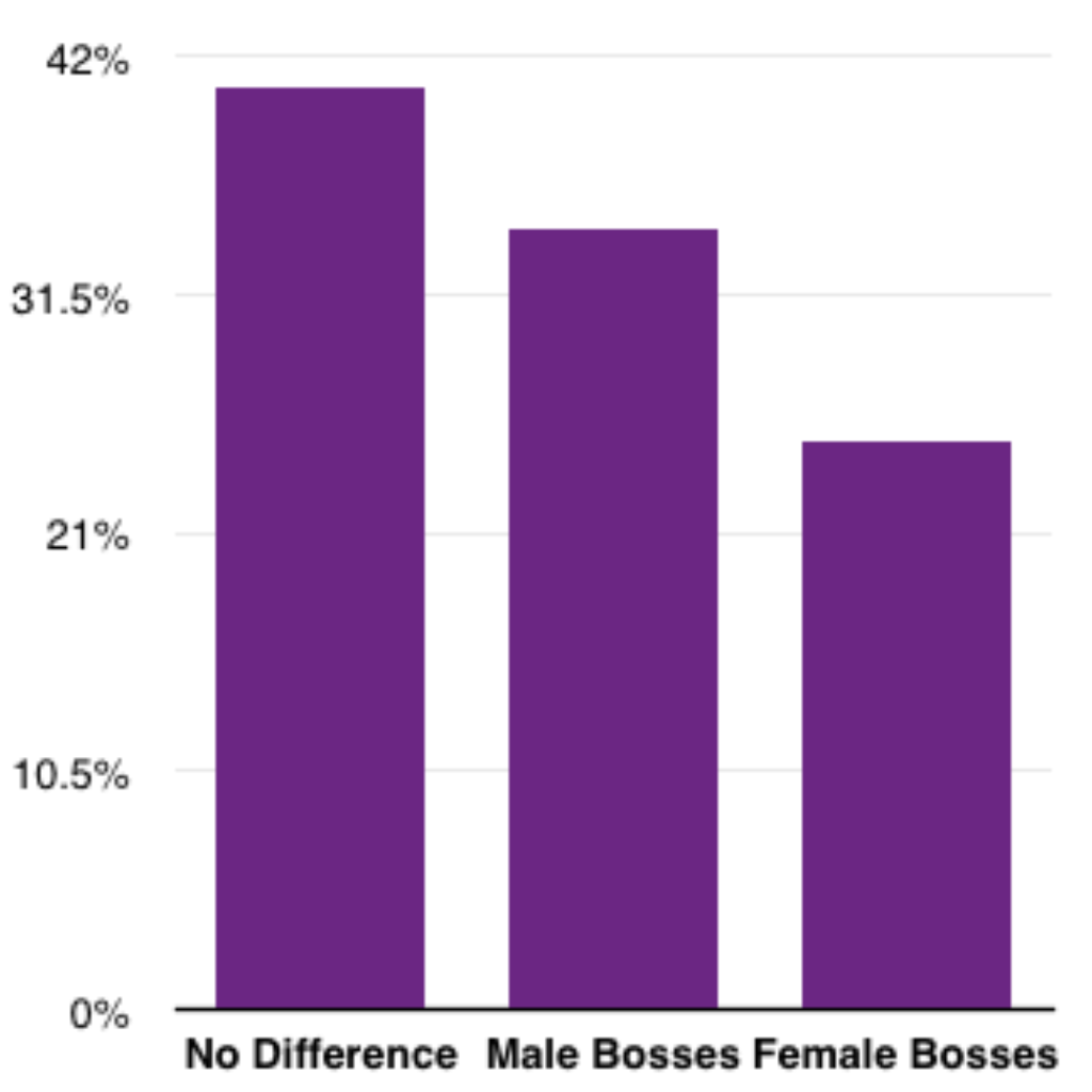 Fairygodboss Survey: Do you believe male or female bosses are more supportive?