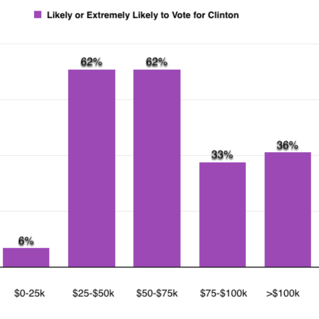Fairygodboss survey of women in the workplace: How likely are you to vote for Clinton?