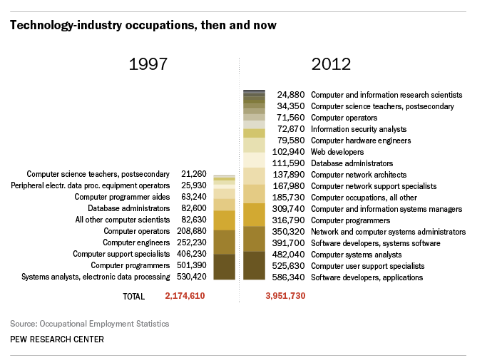 Pew Research: Computing Jobs