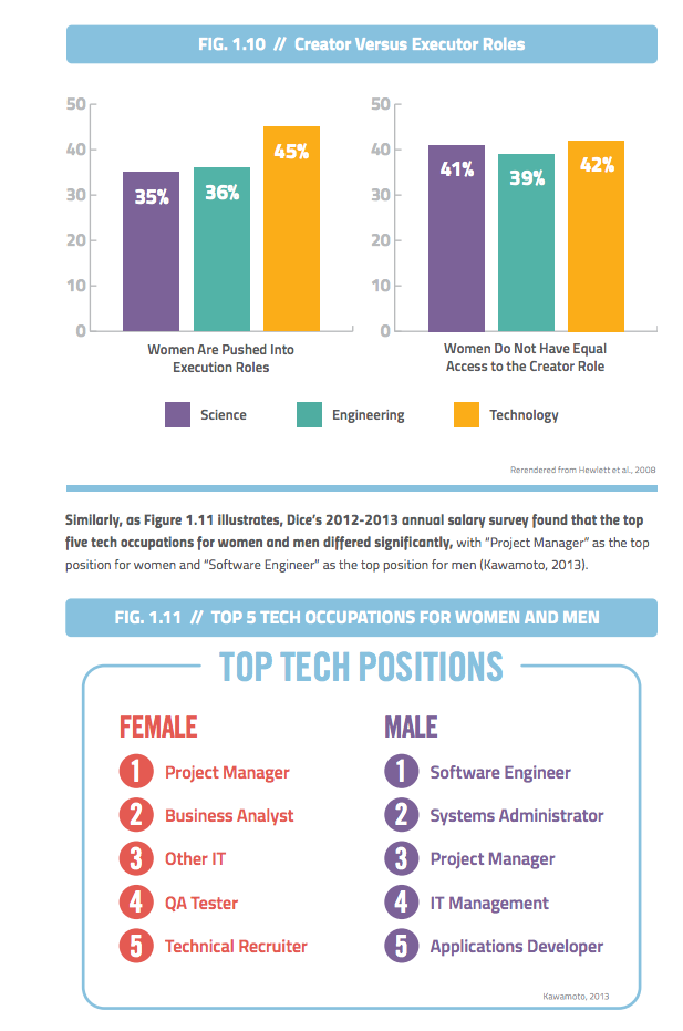 NCWIT: Technical roles for women vs. men