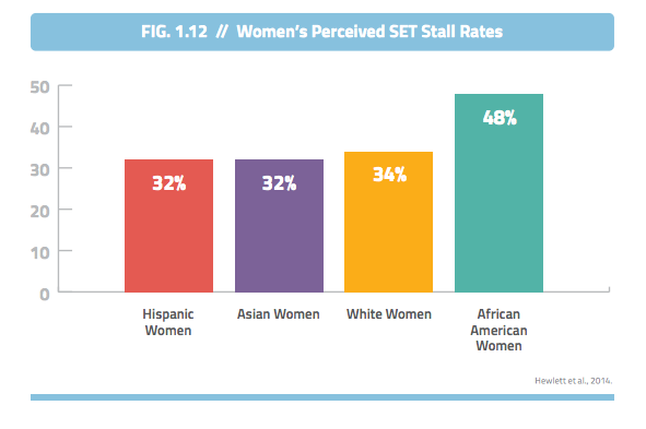 NCWIT: Women's Science Engineering Tech Stall Rates by Ethnicity