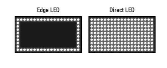 Direct-LED backlight vs Edge-LED backlight in TVs - The Appliances Reviews