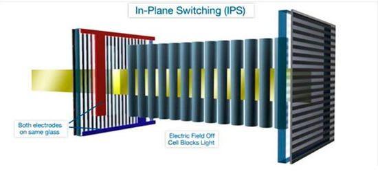 IPS panel operation principle