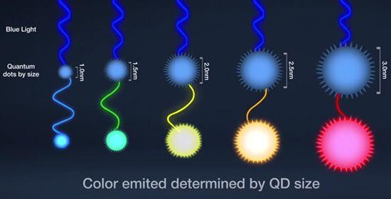 Quantum Dot colors