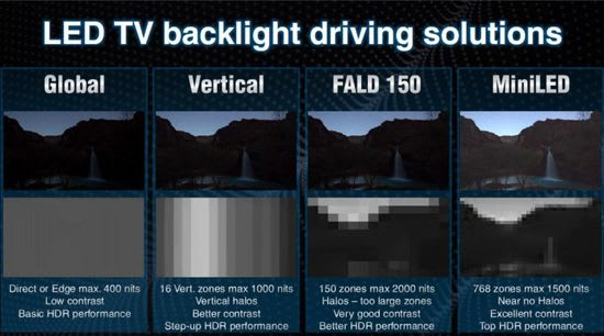 LED TV Backlight evolution