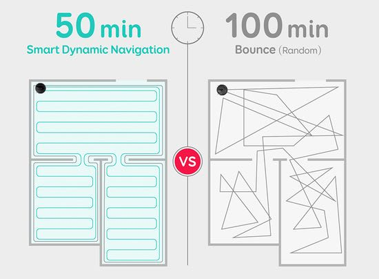 Smart Dynamic Navigation vs Bounce Navigation